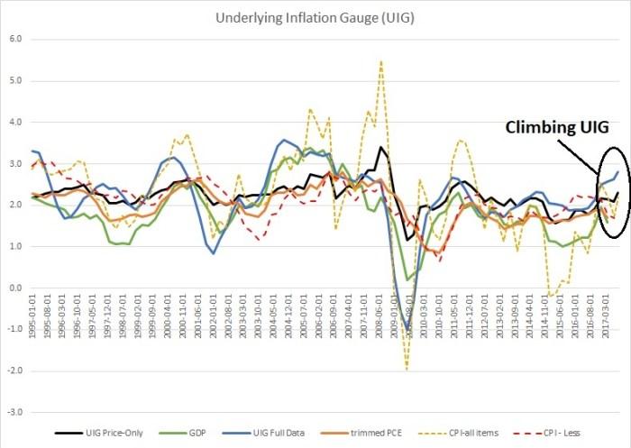 Inflation UIG 24 Oct 2017