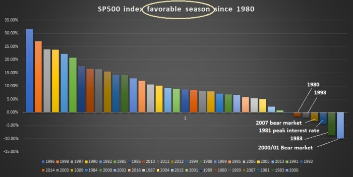 Summer sp500 favorable season