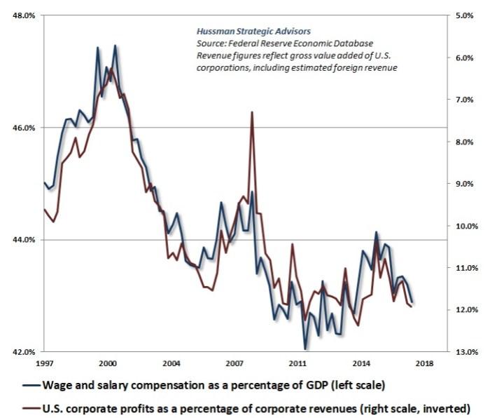 Hussman Wages and Profits