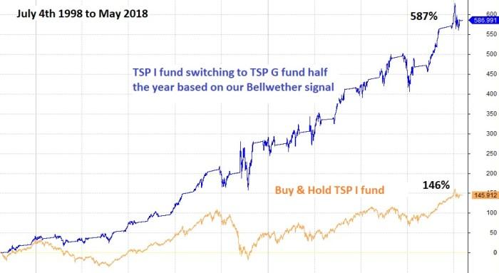 I fund chart