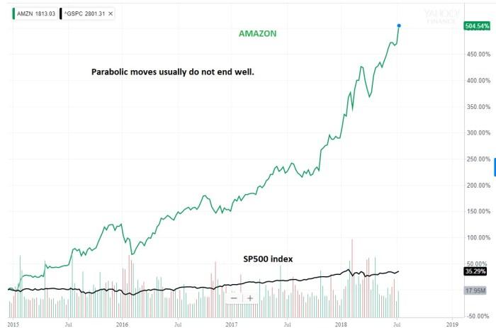 Amazon goes parabolic