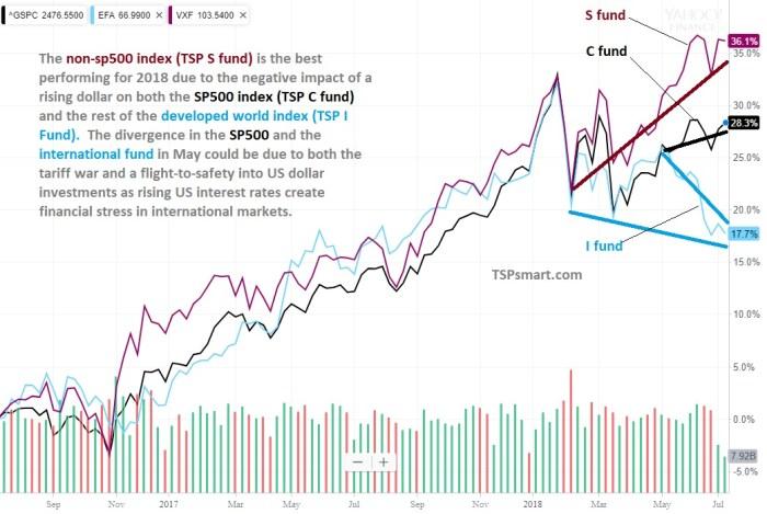 TSP I fund falling away