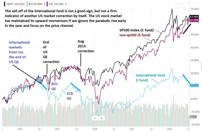 Comparing TSP funds the last few years