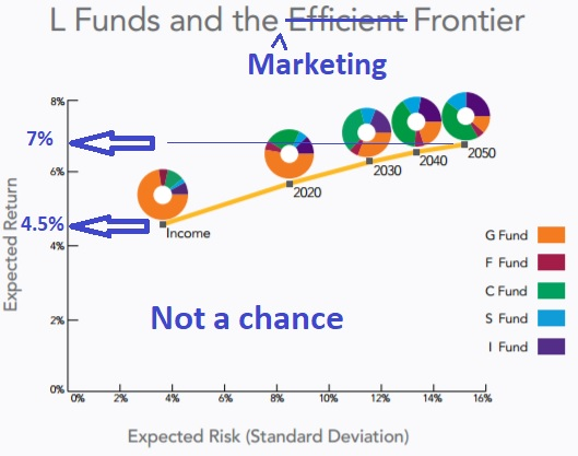 Lifecycle Fund Marketing