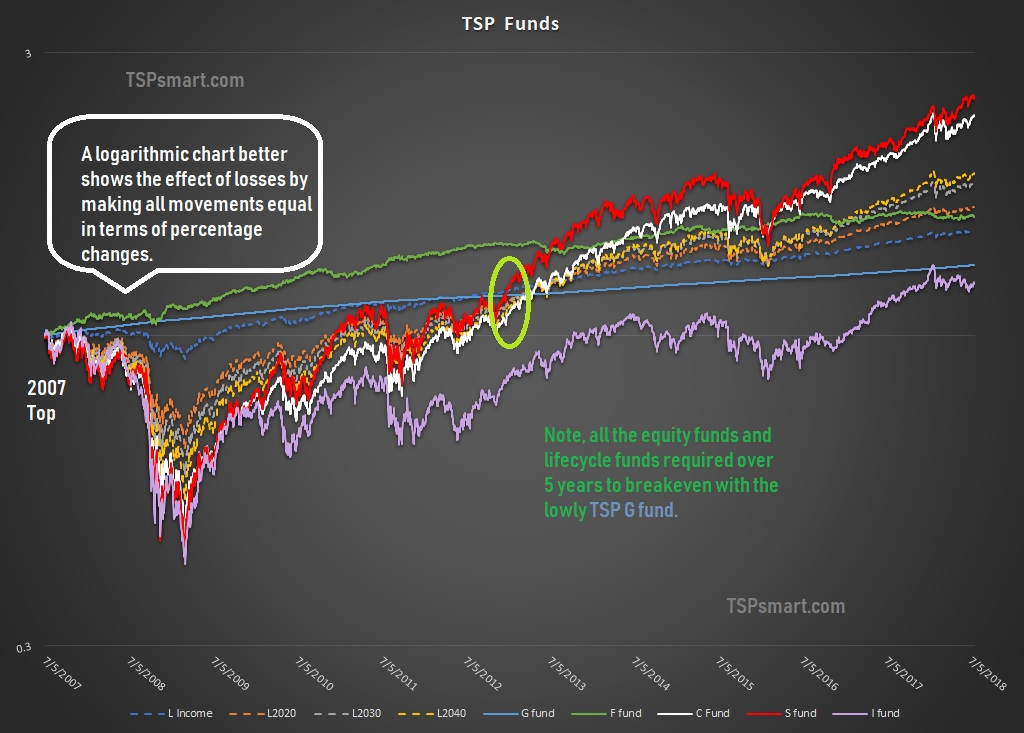 3 TSP Lifecycle Fund Issues – TSP & Vanguard Smart Investor