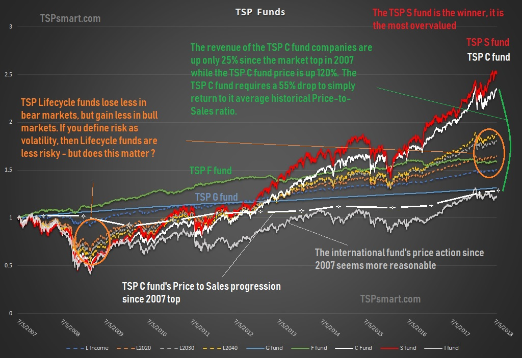 The Best TSP Allocation for 2019 – TSP & Vanguard Smart Investor