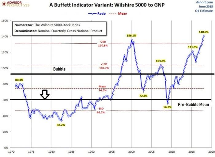 Bubble Buffet