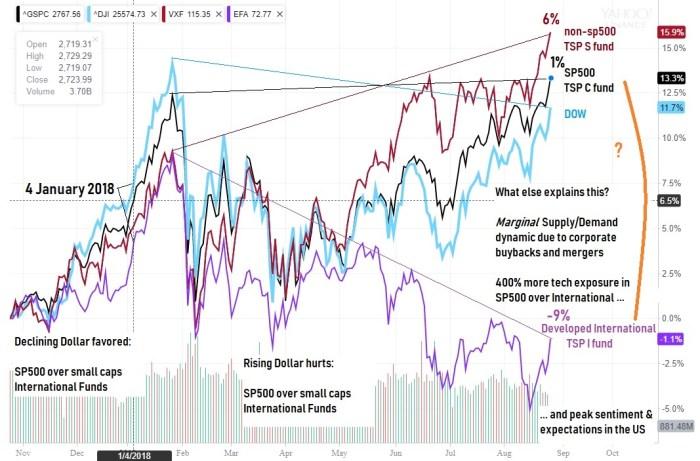 Peak Divergence