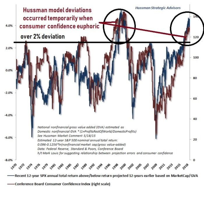 valuation and consumers