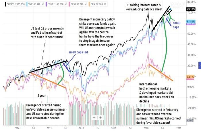2 Oct diverging markets