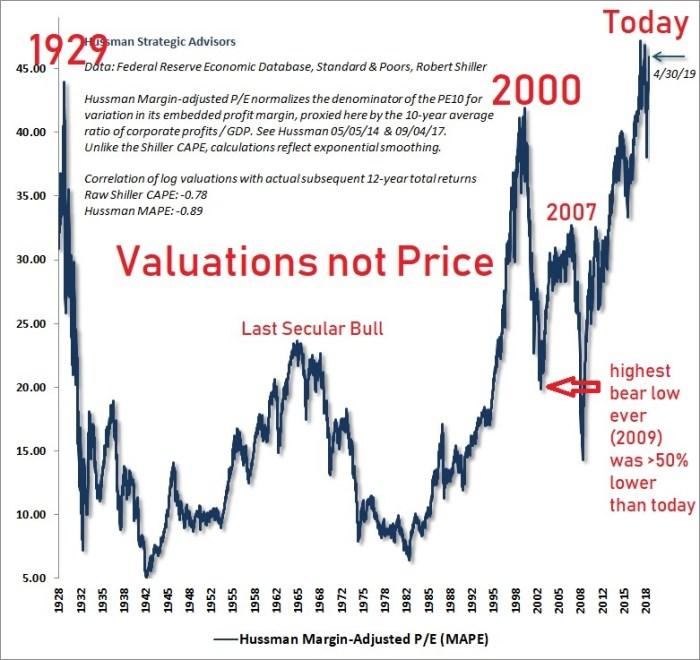 "TSP Charts: ""Unthinkable Harm"" (Updated) – TSP & Vanguard Smart Investor"