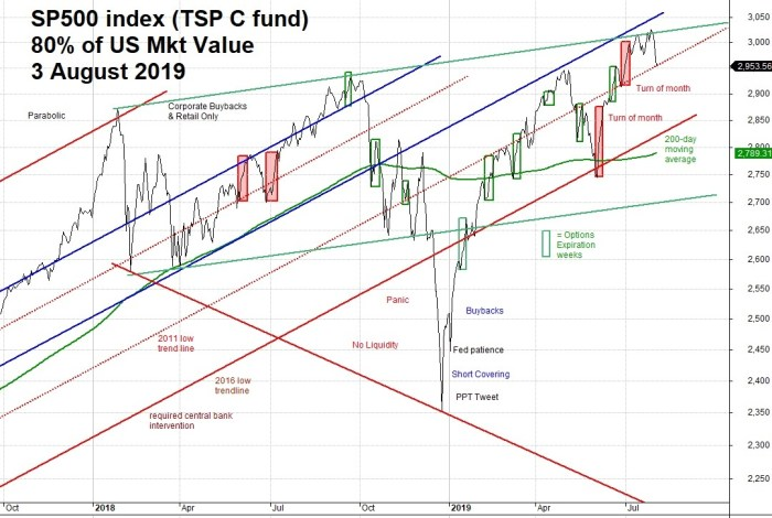 TSP Charts: Quicklook August 3rd 2019 – TSP & Vanguard Smart