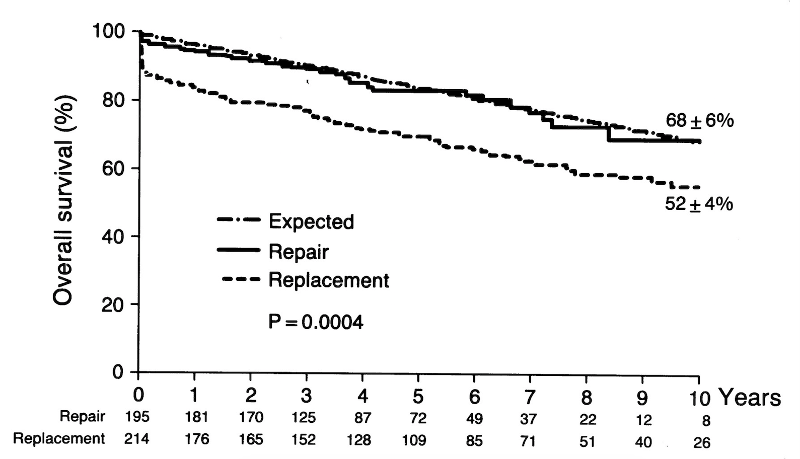 Valve Repair Improves The Outcome Of Surgery For Mitral