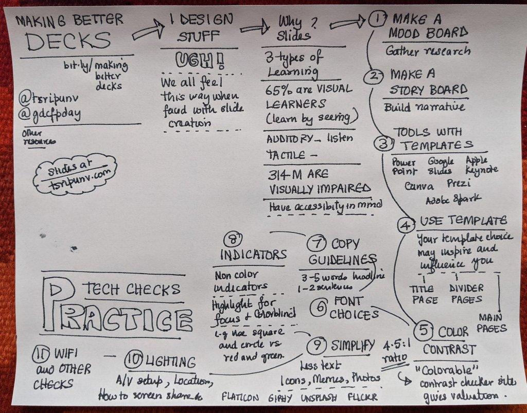 Sketchnotes by Nitya Narasimhan @nitya