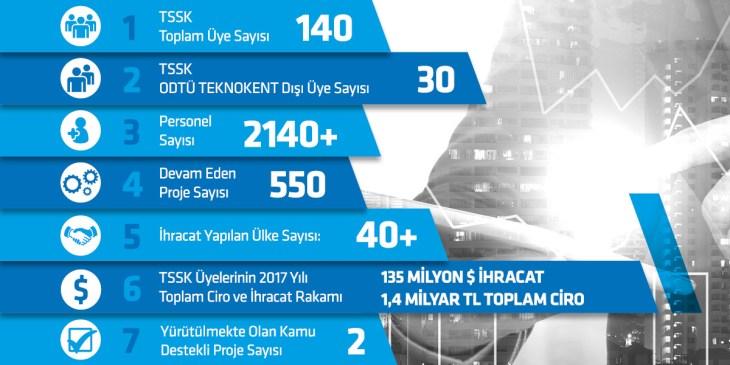 Sayılarla TSSK
