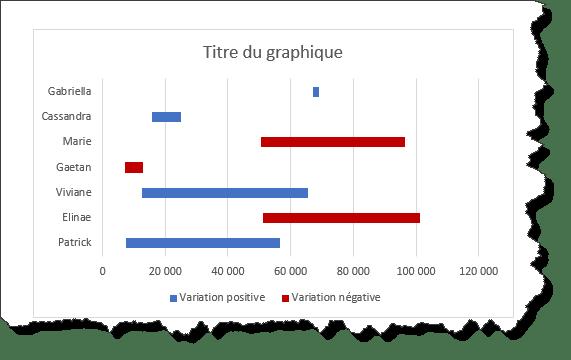 graphique inter1