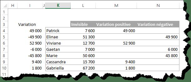 Comment faire le graphique en variation avec flèche