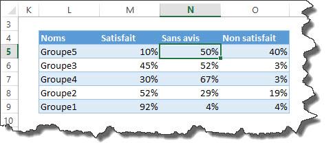Quels graphiques utiliser pour mettre en évidence les résultats d'une enquête d'opinion?