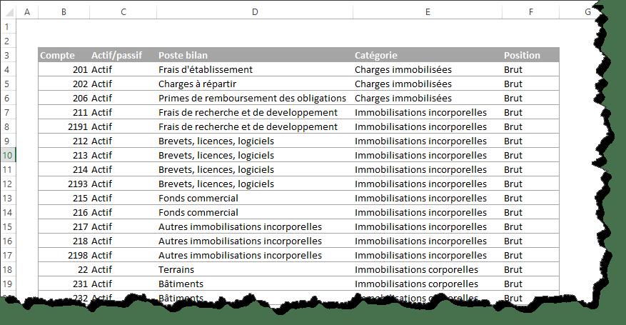 Comment Reussir A Creer Son Modele Des Etats Financiers Dans Excel Tss Performance A Chacun Son Tableau De Bord