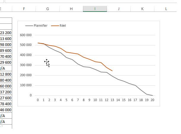 Un graphique de consommation budgétaire dans la gestion des projets