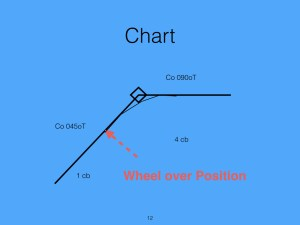 The actual course steered will be inside the waypoint. If the waypoint is reached then the vessel has overshot the turn.