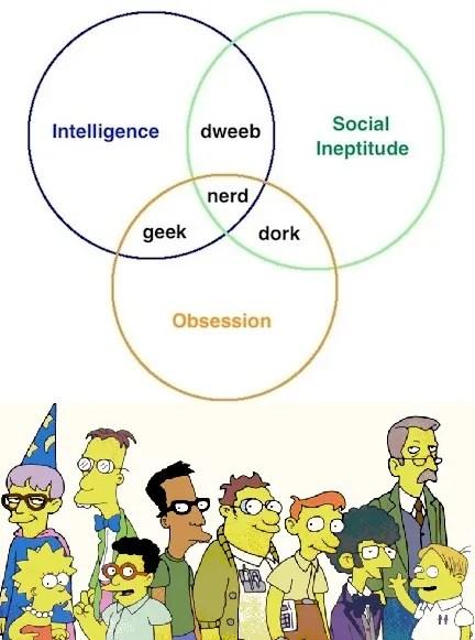 Simpsons geek-nerd-dork-venn-diagram