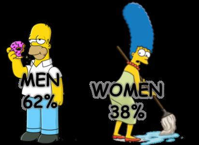 Men & Women stats