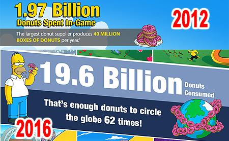 infogrph-donuts
