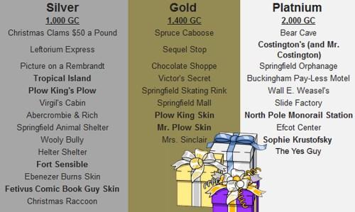 gift-voucher-chart