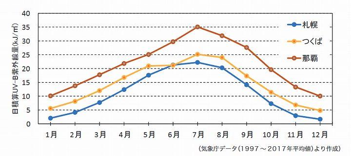 紫外線 時間帯 グラフ