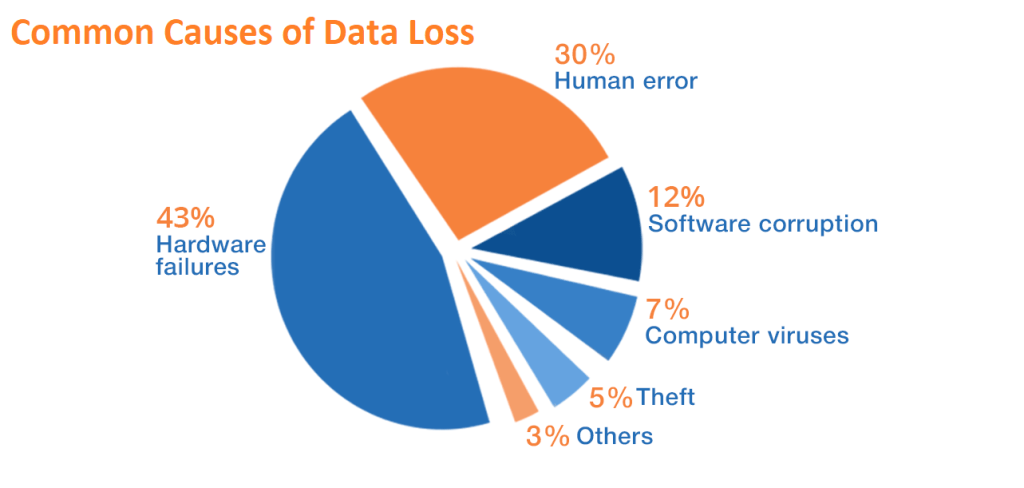 Data Loss Is At An All Time High in 2019!