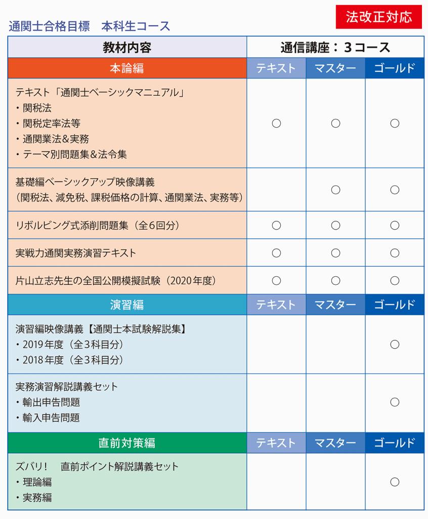 通関士絶対合格通信講座2020年本科生コース詳細