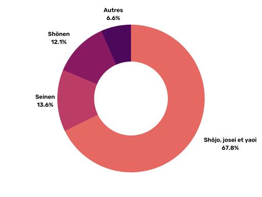 Graphique circulaire : répartition des séries selon le type