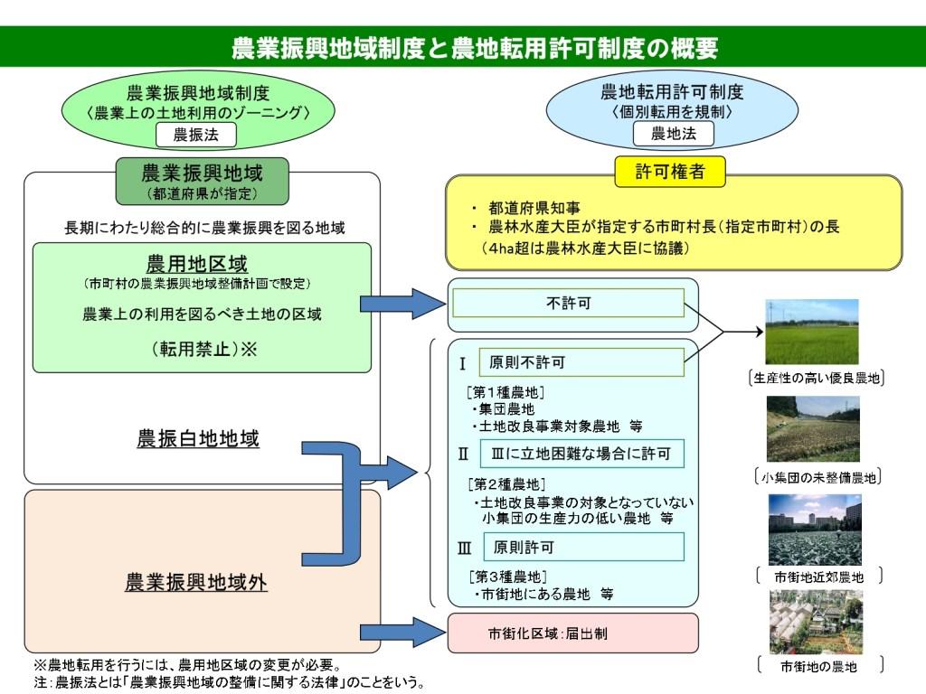 農地転用許可制度の概要