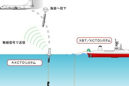 eXpendable式海洋観測装置