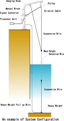 capacitance_ol_colored