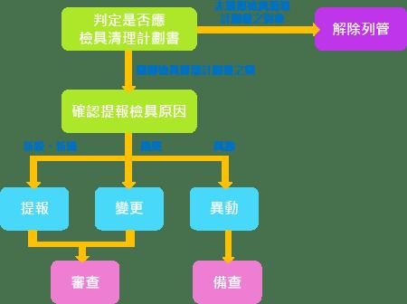事業廢棄物清理計畫書流程
