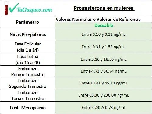 Progesterona-niveles normales en mujeres