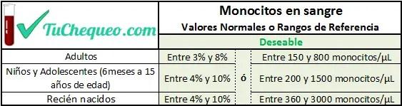 Valores Normales de Monocitos