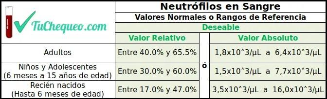 Valores Normales Neutrófilos Segmentados