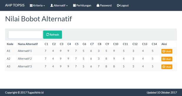 SPK Metode AHP TOPSIS PHP Nilai Bobot Alternatif