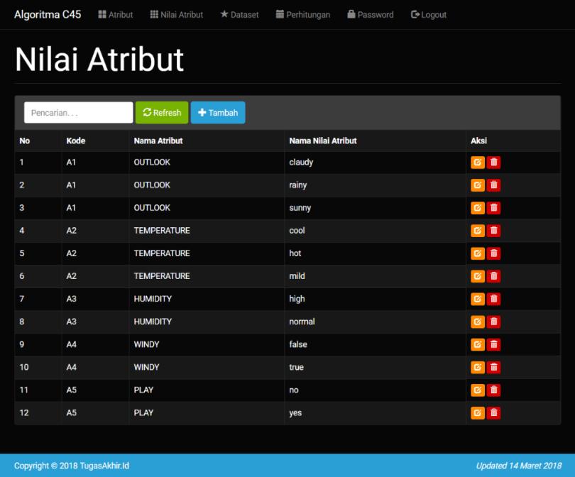 Source Code C45 PHP Nilai Atribut