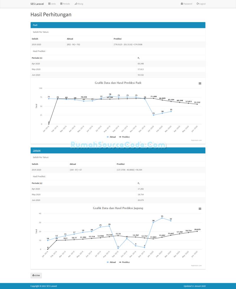 Forecasting SES Laravel Perhitungan