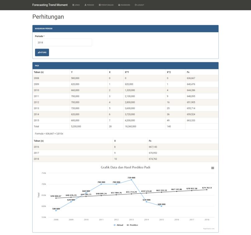 Forecasting Metode Trend Moment PHP Perhitungan