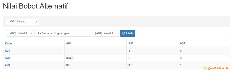 Nilai Bobot Alternatif AHP CodeIgniter