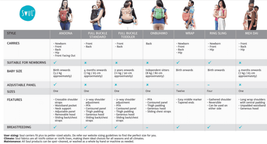 Soul Carrier Comparision; baby carrier, babycarrier comparision, soul sling, babywearing, tips, how to select baby carier, differnce in baby carrier