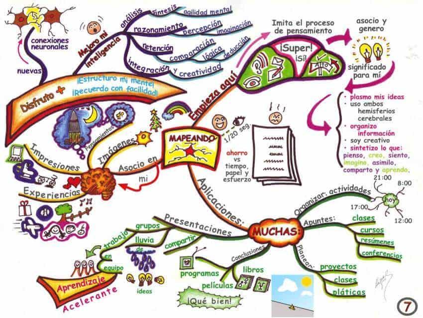 Mapa mental sobre uso de los mapas mentales