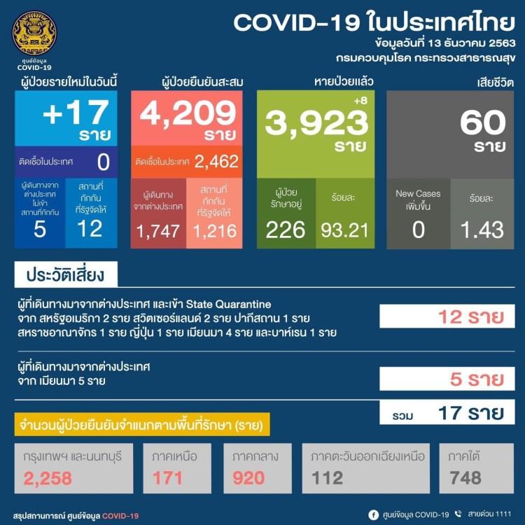 Casos covid en tailandia