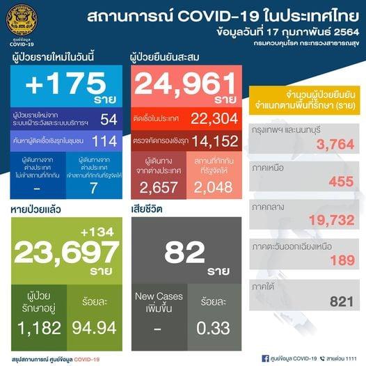 Recuento de casos Coronavirus en Tailandia – 6 de febrero 2021