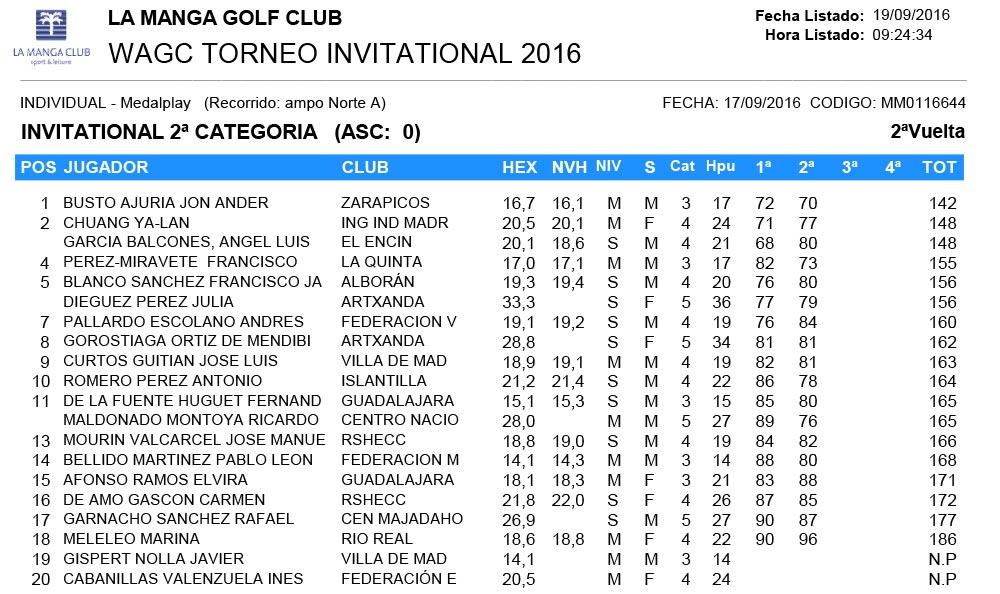 160917 LMS, Clasificación 2ª Categoría Torneo Invitational